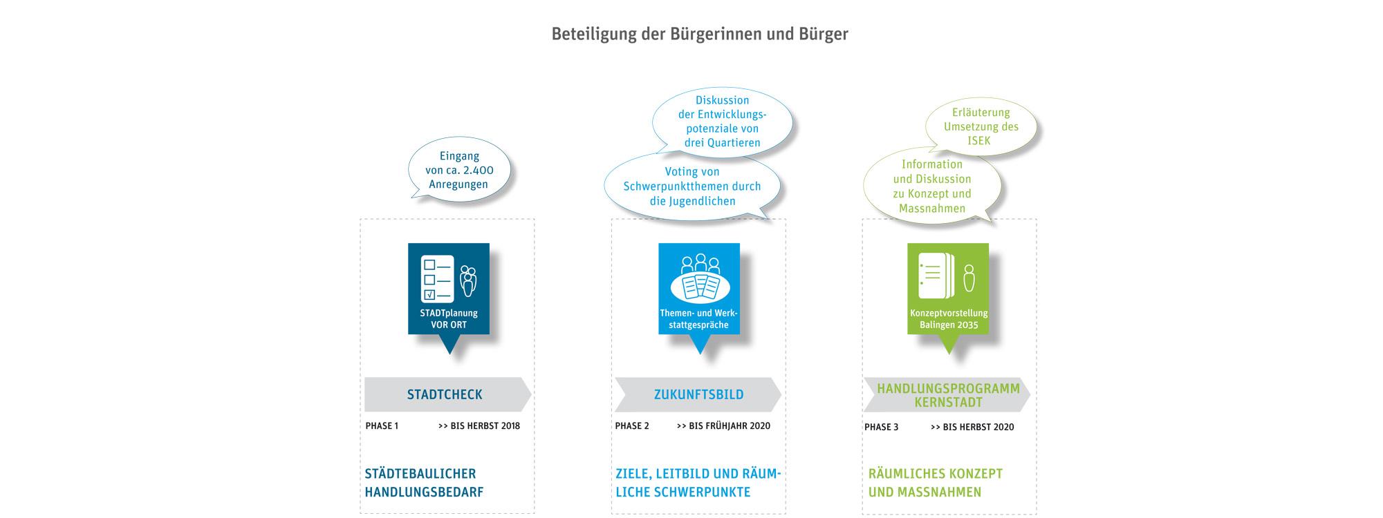 Balingen_ISEK_Dialog_Beteiligung_Stadtentwicklung_Leitbild_PeschParter_Entwicklungsstrategien_Zukunftsbild