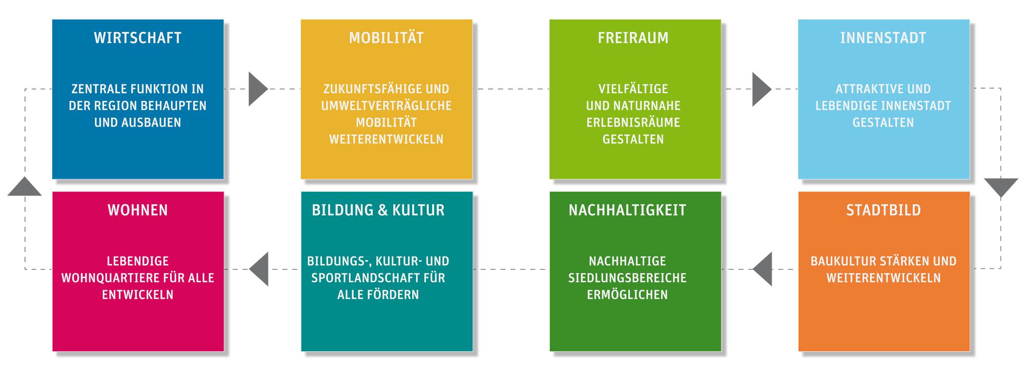 ppas_Balingen_ISEK_Stadtentwicklung_Ziele_Leitlinien