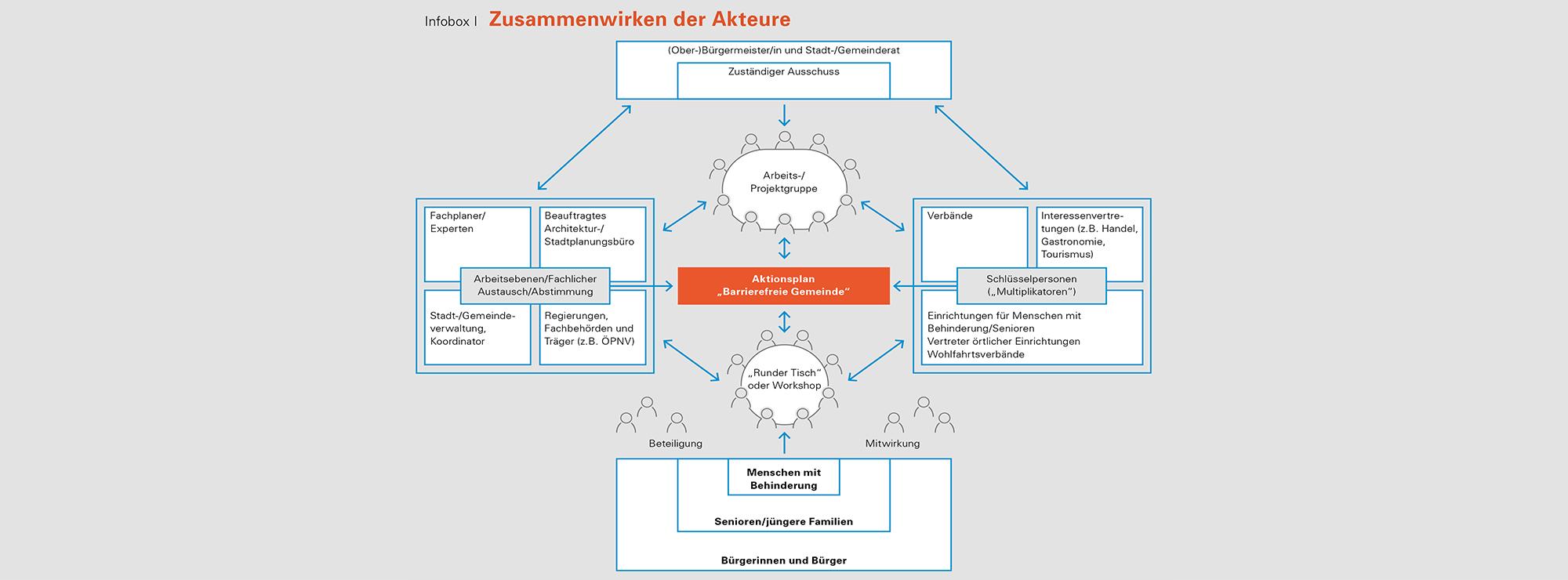 Bayern barrierefrei Infobox