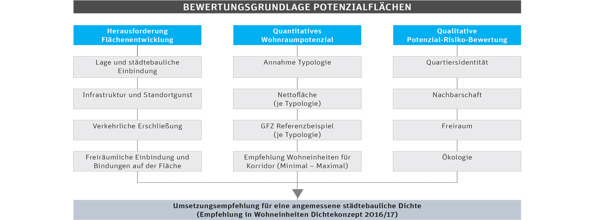 ppas_Konstanz_Dichtemodell_Handlungsprogramm Wohnen_Potenzialflächen_Nachverdichtung_Aufstockung_Wohnungsneubaubedarf