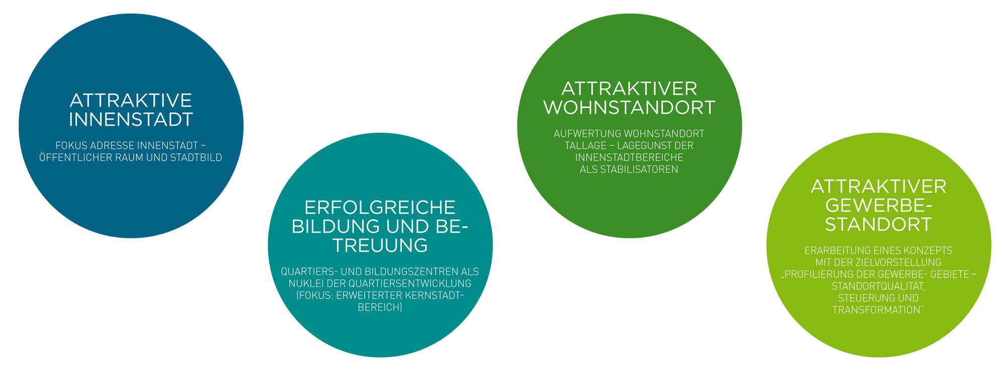 ppas_Pforzheim_Leitbild_Stadtentwicklung_Stadtentwicklungsperspektive_Ziele