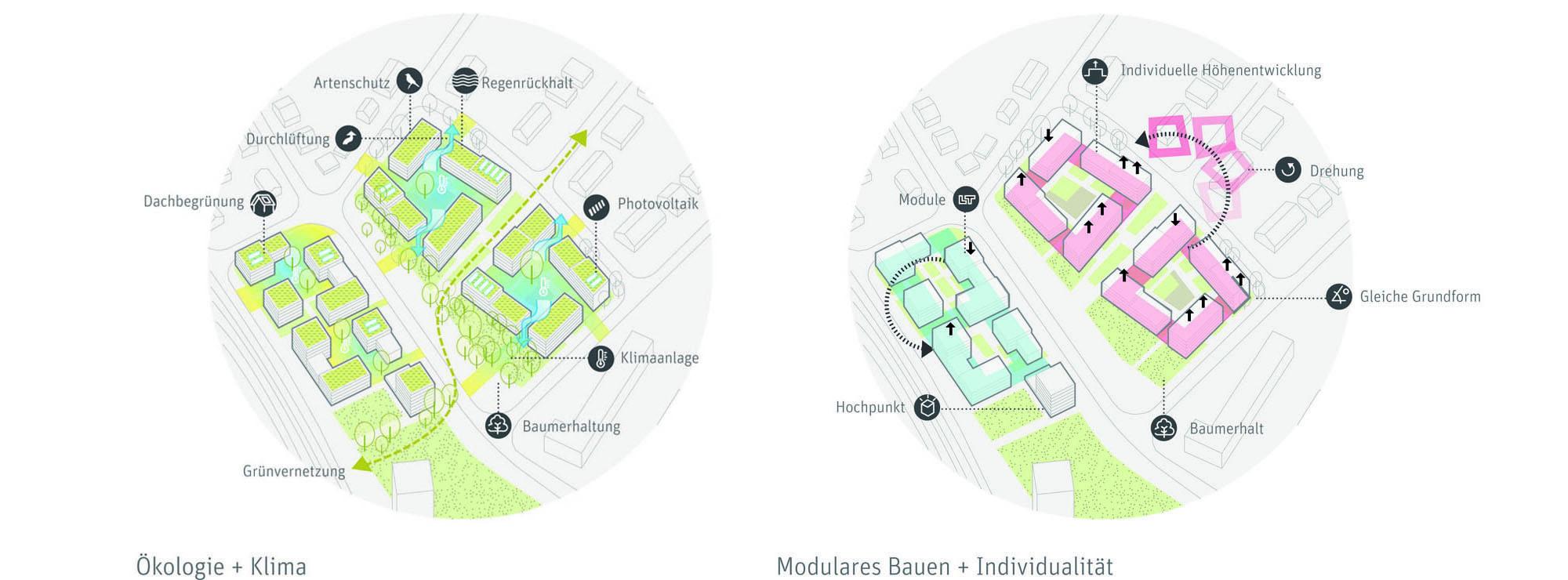 Pesch Partner ,Wettbewerb  Zanderweg_Volkswohnung, Wohnungsbau, Typologien, Modulares Bauen